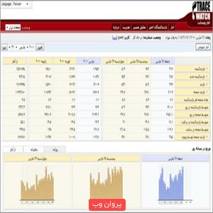 amar - اسکریپت TraceWatch آمارگیر حرفه ای سایت