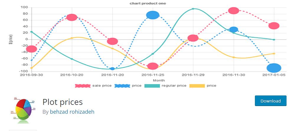 Plot price - نمودار حرفه ای تغییر قیمت در ووکامرس با افزونه Plot prices