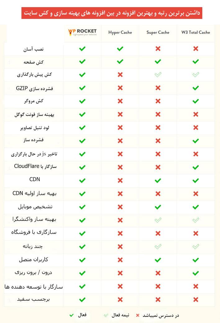 compare wp rocket - افزونه افزایش سرعت سایت وردپرس WP Rocket نسخه 3.6.4 فارسی