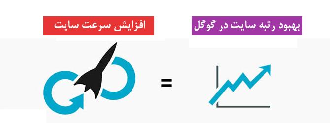 google optims wordpress site speed parvanweb - افزونه افزایش سرعت سایت وردپرس WP Rocket نسخه 3.6.4 فارسی