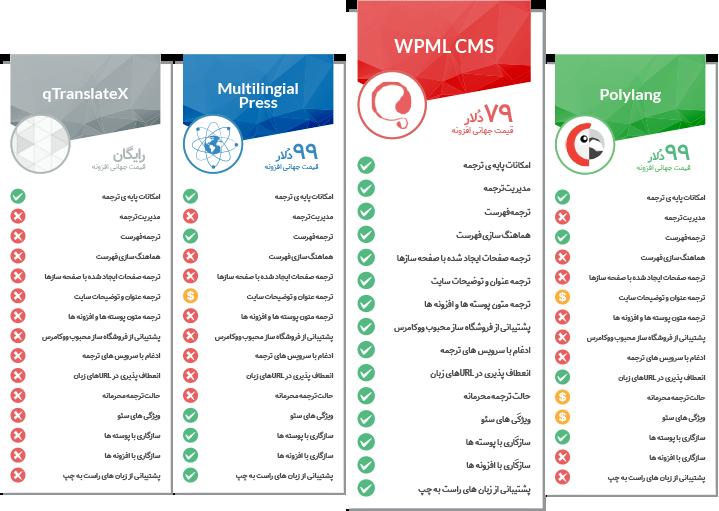 wpml compare PARVANWEB - افزونه چند زبانه کردن سایت وردپرس WPML نسخه اورجینال و فارسی