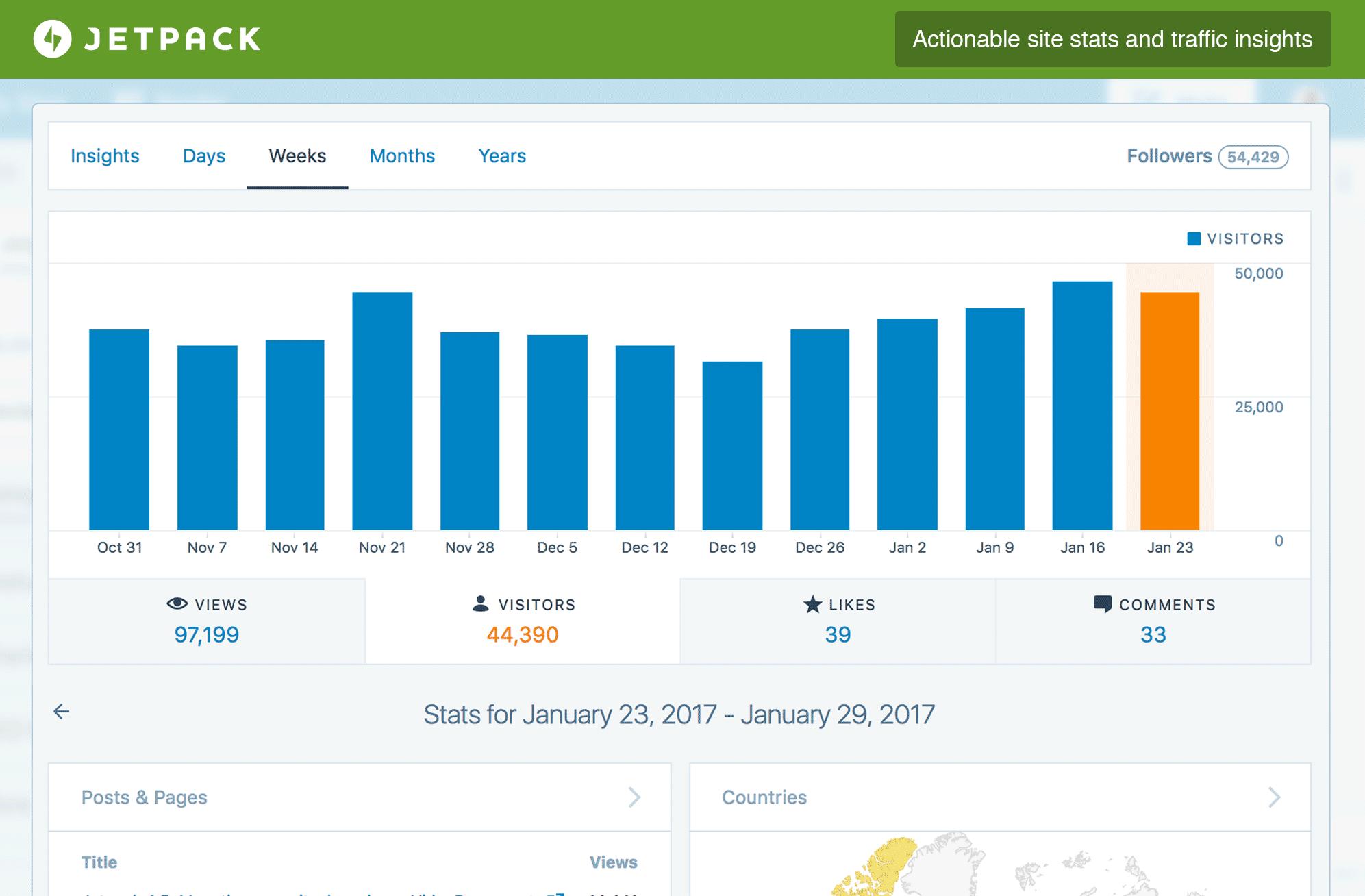 آمار جتپک - افزونه جت پک وردپرس jetpack - افزایش سرعت سایت
