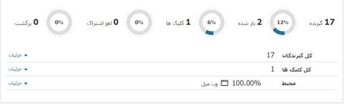 mymail statistics - افزونه خبرنامه وردپرس Mailster - My Mail فارسی افزونه مای میل ایمیل مارکتینگ