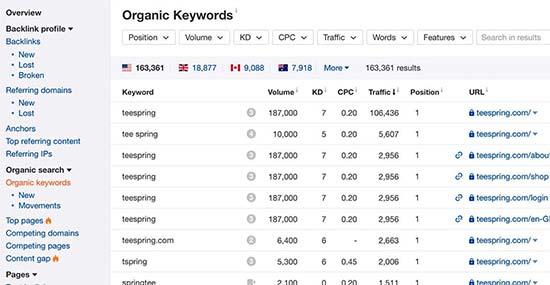 ahrefs keywords - نحوه انتخاب کلمات کلیدی مناسب + بررسی رتبه کلمه کلیدی در گوگل