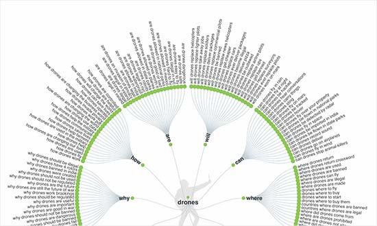 keywordvisualization - نحوه انتخاب کلمات کلیدی مناسب + بررسی رتبه کلمه کلیدی در گوگل