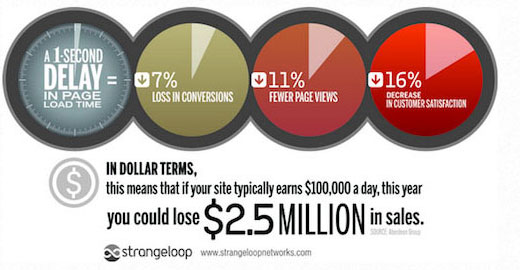 strangeloopspeedstudy - ۱۵ نکته طلایی برای رشد کسب و کار اینترنتی شما