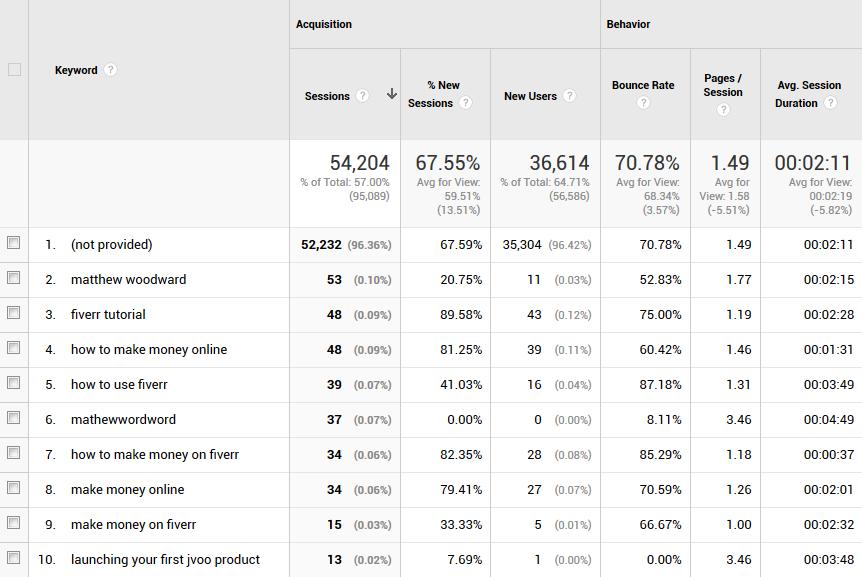matt traffic - بهترین ابزار بررسی سئو سایت | کنسول جستجو گوگل و ابزار Google Keyword Planner