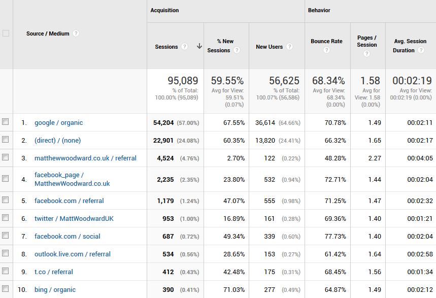 traffic - بهترین ابزار بررسی سئو سایت | کنسول جستجو گوگل و ابزار Google Keyword Planner