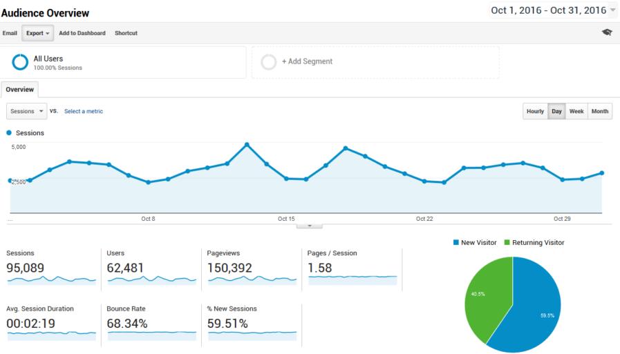 visitor stats 897x513 - بهترین ابزار بررسی سئو سایت | کنسول جستجو گوگل و ابزار Google Keyword Planner