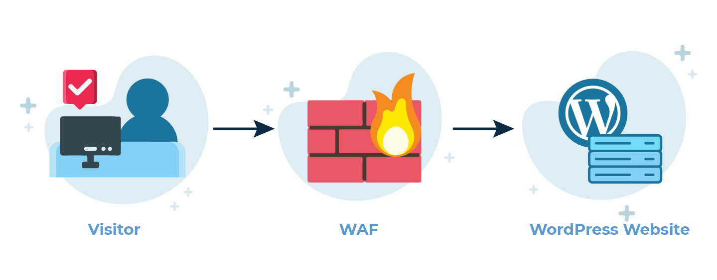 WordPress WAF featured - آموزش رفع خطای انتشار ناموفق در وردپرس با 7 راهکار عملی - بروزرسانی ناموفق