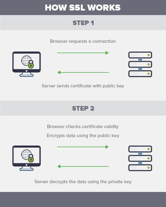 howsslworks - فعال سازی SSL وردپرس HTTPS رایگان با افزونه Really simple ssl
